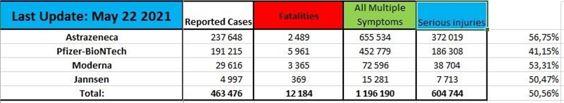 Eudravigilance-210522-12.184 dead